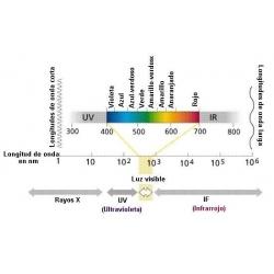 Temperatura del color, espectro visible...Que es?